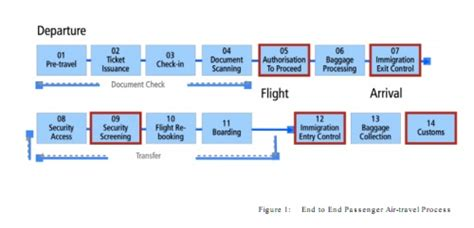 Security Floor Plan emerging mobile technology could untangle airport