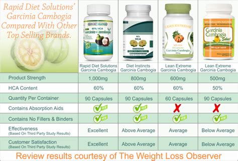 Colon Detox Dischem by Garcinia Cambogia Colon Cleanser Weight Loss Pills Tablets
