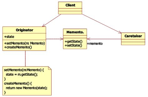 visitor pattern encapsulation goprod good practice in object oriented design