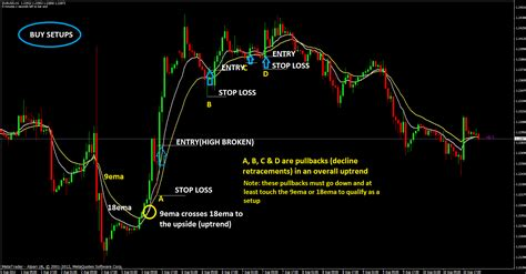 swing trading strategies floor traders method forex trading strategy