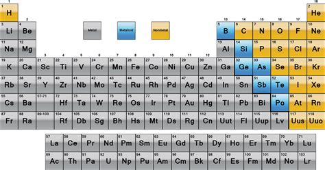 Metalloids Are Located Where On The Periodic Table by Periodic Table Metals Nonmetals And Metalloids Science