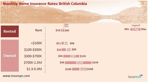 house insurance price average homeowners insurance rates per state autos post