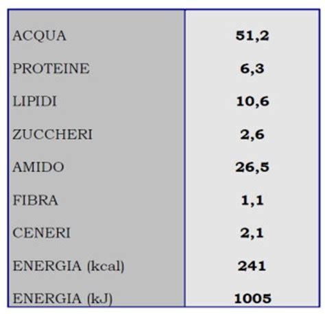 calcolo valore energetico alimenti studio della composizione chimica e valore energetico