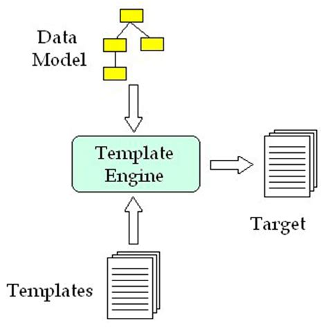 template based code generation with apache velocity part