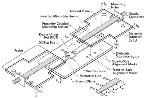 microstrip lines for microwave integrated circuits pdf microstrip lines for microwave integrated circuits 28 images patent us20020115201