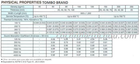 Rockwool Tombo Brand Mg Board b 244 ng kho 225 ng rockwool tombo brand japan c 212 ng ty tnhh c 193 ch