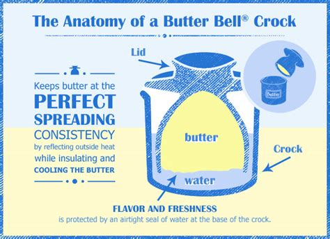 is it safe to store butter at room temperature tremain coffee original butter bell crock