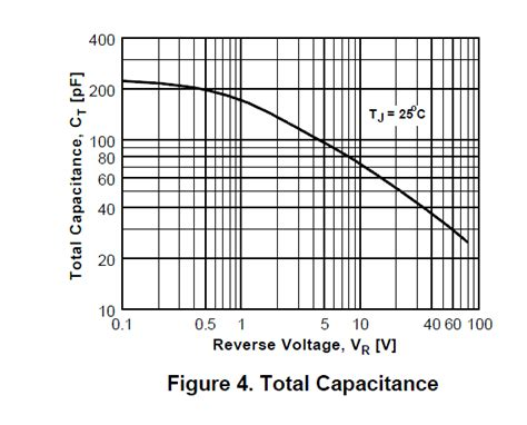 tvs diode junction capacitance tvs diode junction capacitance 28 images mtcmos 187 diode special purpose diodes diodes and