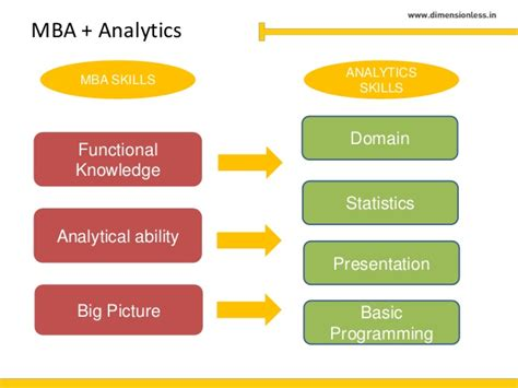 Mba Analytics by Analytics And Mba Is A Great Career Choice