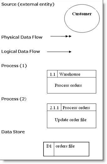 data flow diagram symbols meaning dfd symbols