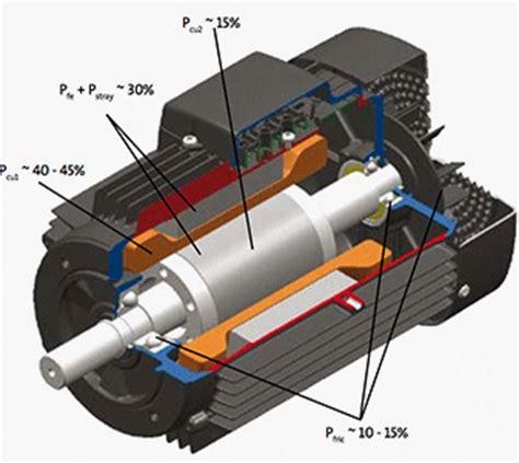induction motor book the motor book eep
