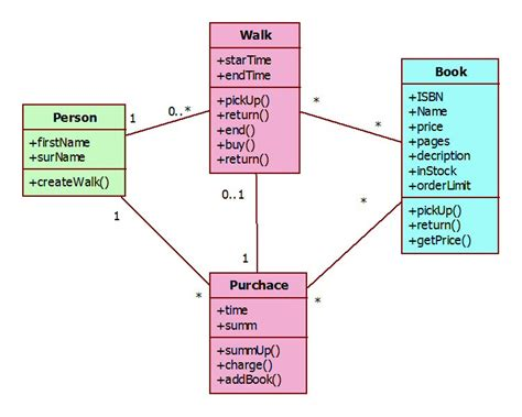 domain model class diagram how to learn object oriented domain modeling it