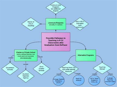 teaching flowcharts teaching flowcharts flowchart in word