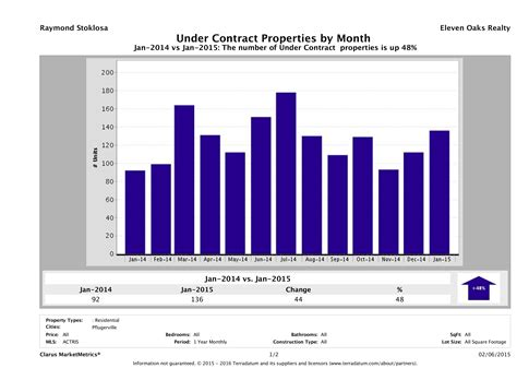 what does under contract mean when buying a house january 2015 pflugerville real estate price report