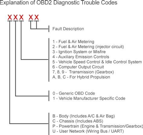 complete list of obd codes generic obd2 obdii
