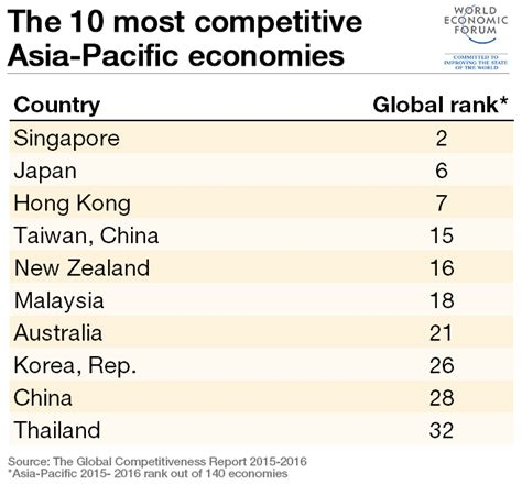 Top Mba Rankings 2015 Asia by The 10 Most Competitive Economies In Asia Pacific World
