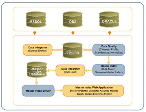 mdm workflow master data management process sun master data management