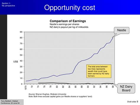Mba Opportunity Cost Calculator by Opportunity Cost Related Keywords Opportunity Cost