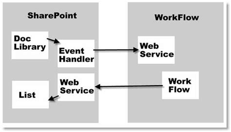 workflow sharepoint 2003 skunkworks home