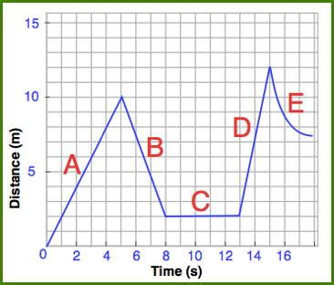 distance and time distance time graph