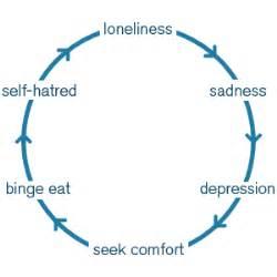 bed binge eating disorder binge eating disorder bed www eatingdisordersni co uk