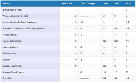 Colorado State Mba Ranking ie business school tops ft mba ranking 2017