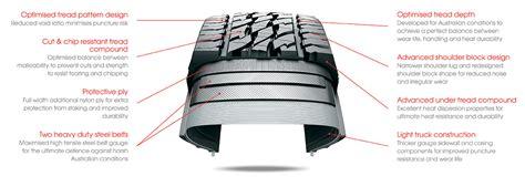 wear pattern definition tire wear definition 2017 2018 2019 ford price