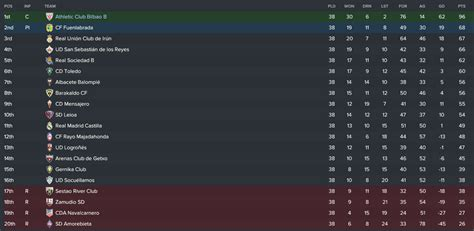 I League Table by Fm17 The Boys Of Bilbao 1 5 Brilliant Bilbao The