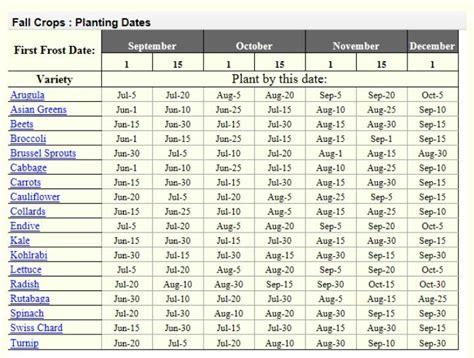 fall garden planting schedule fall crop planting dates free rangin n farmin