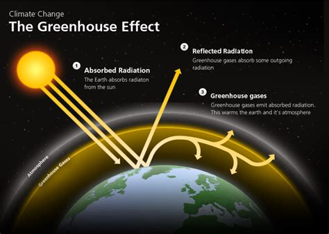 greenhouse effect diagram simple our atmosphere understanding our atmosphere their