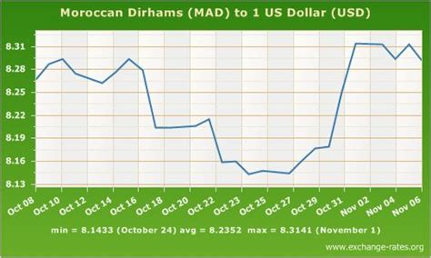 currency converter aed to usd uae dirhams to dollars http www money picture com