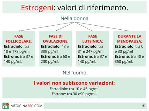 alimenti con estrogeni per estrogeni alti bassi e valori normali sintomi e cause