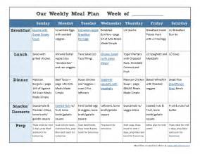 Whole30 Meal Plan Template by Meal Planning And Whole30 Jump Start A What
