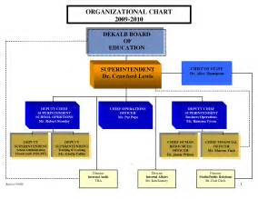 Org Chart Templates For Word by Organization Chart Template Word 2010