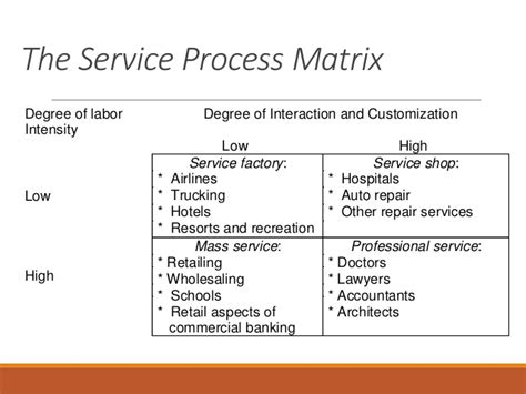 service matrix template the nature of services
