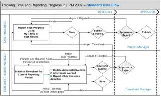 Data Flow Diagram Template Visio timesheeting and statusing data flow diagram christophe