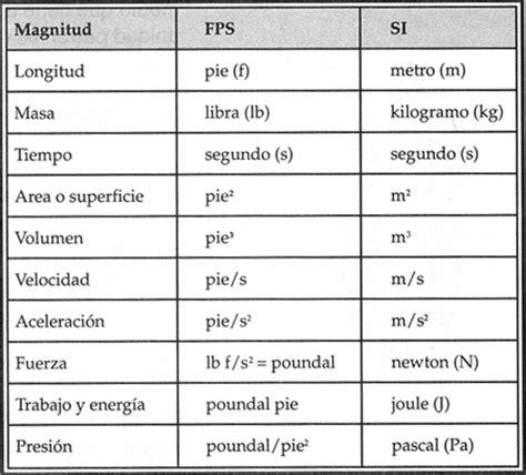 sistema internacional de medidas sistema metrico decimal 2 las magnitudes y el sistema internacional