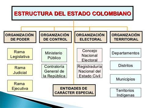 estructura del estado colombiano alcald a de medell n estado colombiano ciencias sociales y tic grado 6