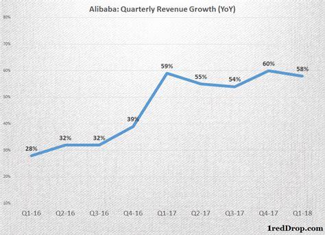 alibaba revenue 2017 alibaba revenue growth 1reddrop