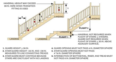 banister railing height stair handrail height standard staircase gallery