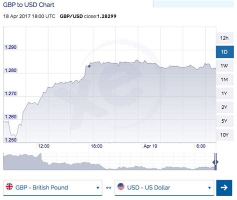 currency converter quid to dollars pound to dollar exchange rate sterling surges to year