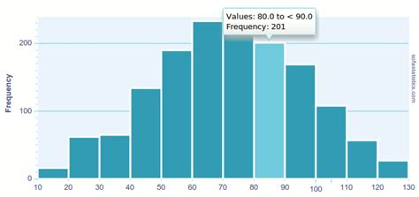 sofa statistics help histograms human bins gif sofa statistics