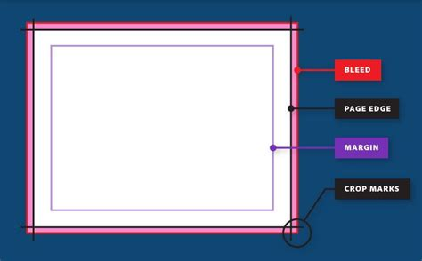 printable area in photoshop how to set a print bleed in indesign adobe indesign