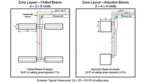 Comfort Solutions Heating And Cooling by Induction Beams Engineered Comfort For Today S Buildings