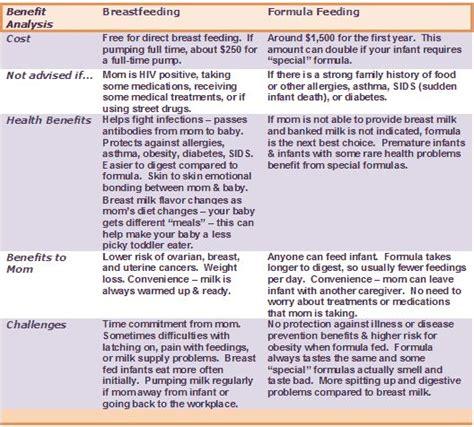 formula 3 vs formula 1000 ideas about formula feeding chart on pinterest