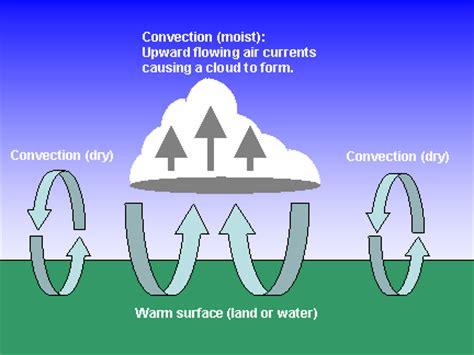 Convection Images