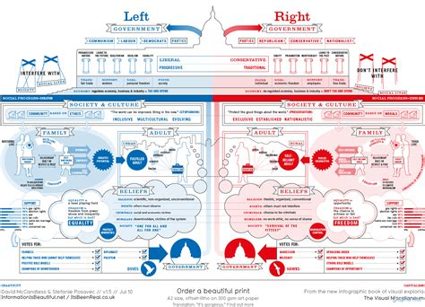 difference between right and left government infographics graphs net