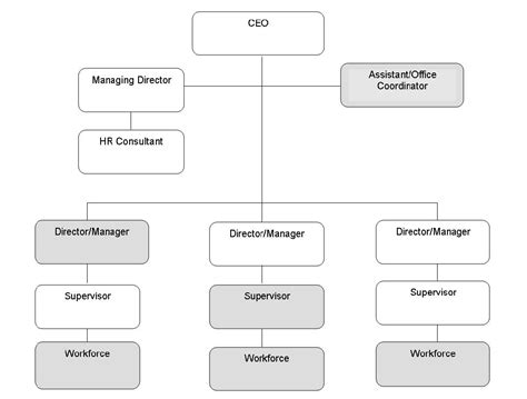 best photos of typical hr structure