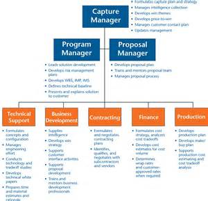 Capture Plan Template by Image Gallery Shipley