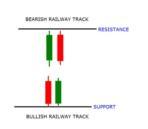 candlestick pattern tracker price action trade set up article contest dukascopy